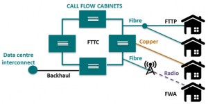 Call Flow Solutions Limited Superfast Broadband Providers